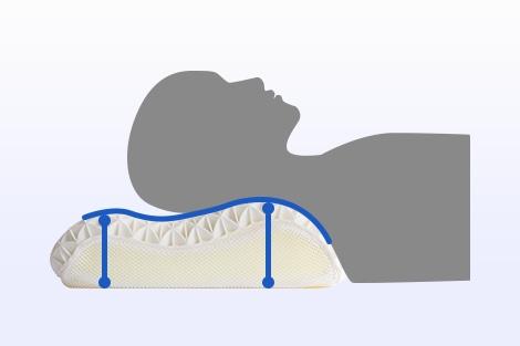 波型の形状で理想的な寝姿勢に。適度な高さで首にしわができにくい。